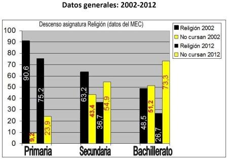 Alumnado Religión católica 2002-2012