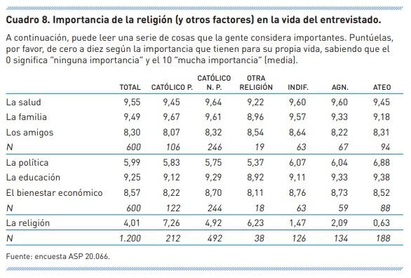 importancia-de-la-religion-estadistica-1