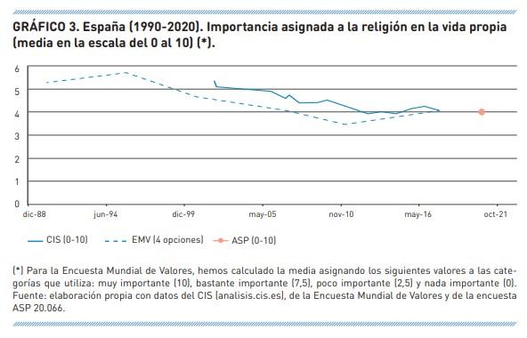 importancia-de-la-religion-estadistica-2-1 Gráfico 4