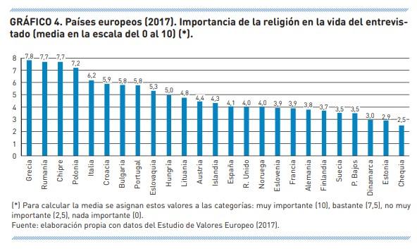 importancia-de-la-religion-europa-estadistica-1 GRÁFICO